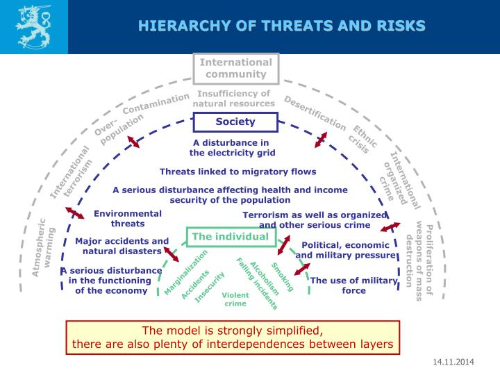 HIERARCHY OF THREATS AND RISKS