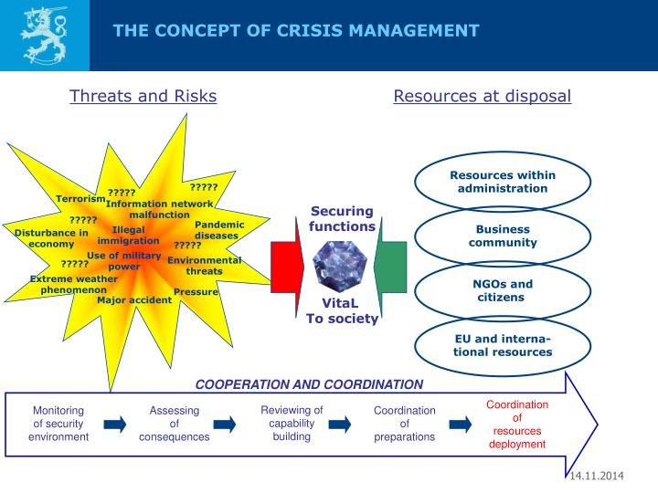 THE CONCEPT OF CRISIS MANAGEMENT
