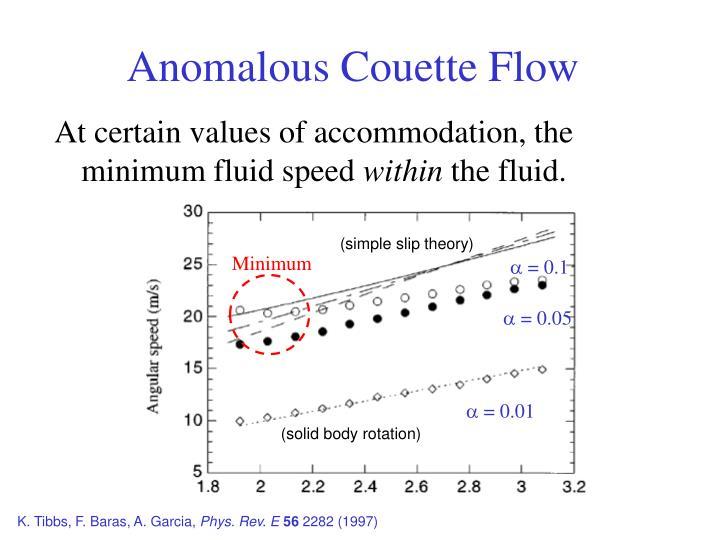 Anomalous Couette Flow