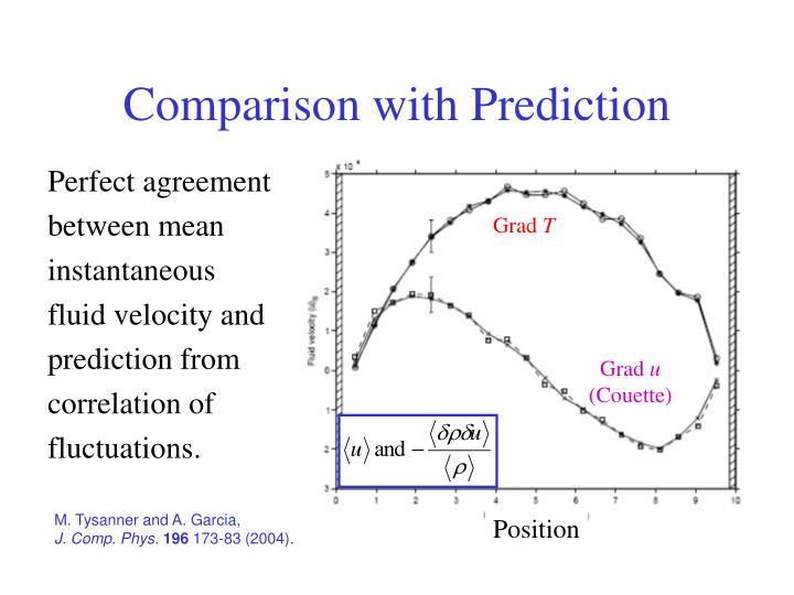 Comparison with Prediction