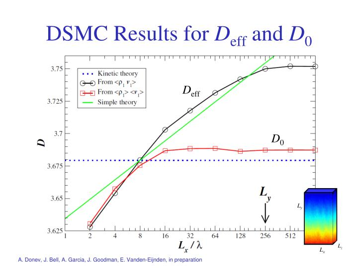 DSMC Results for