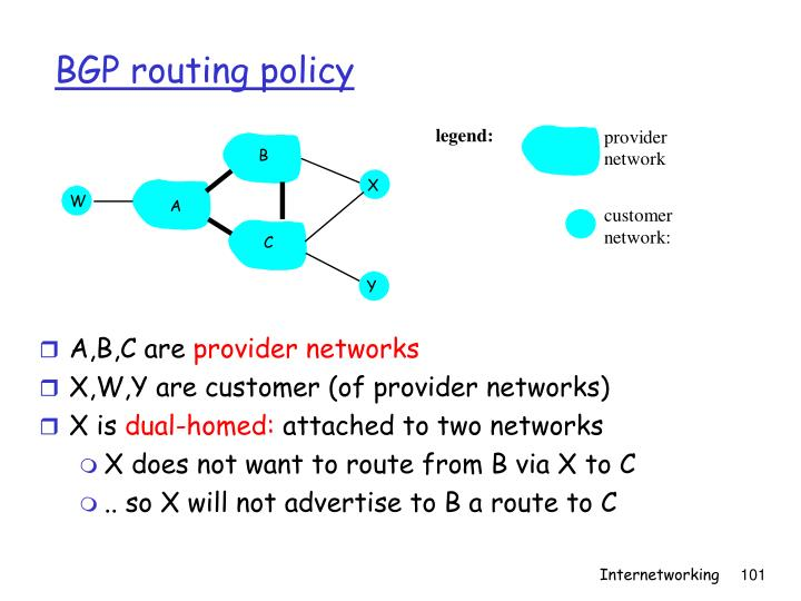 BGP routing policy
