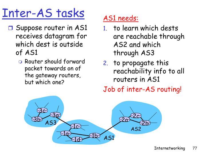 AS1 needs: