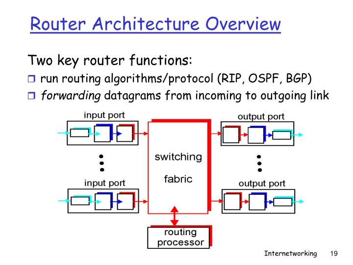 Router Architecture Overview