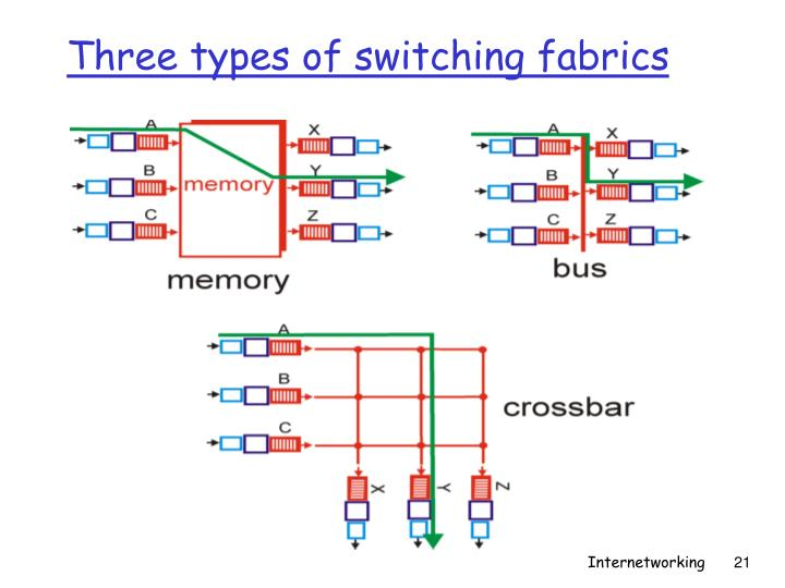 Three types of switching fabrics