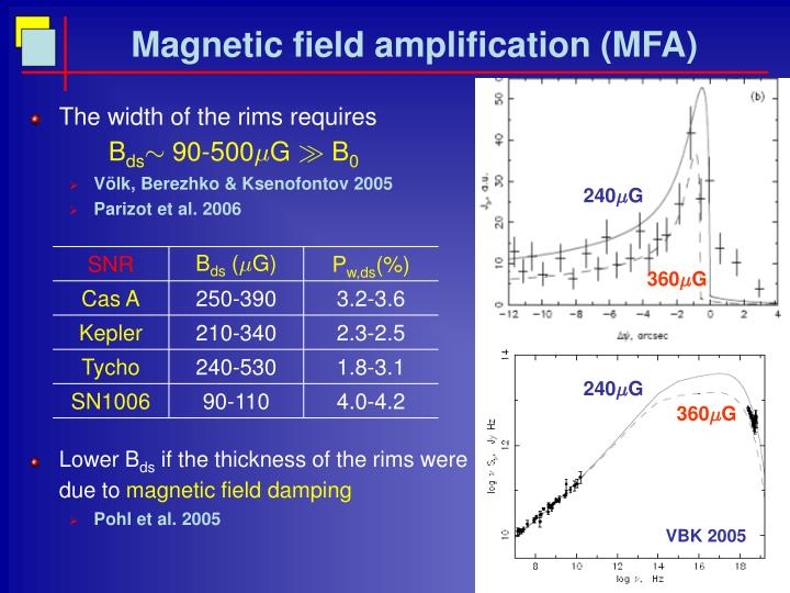 Magnetic field amplification mfa