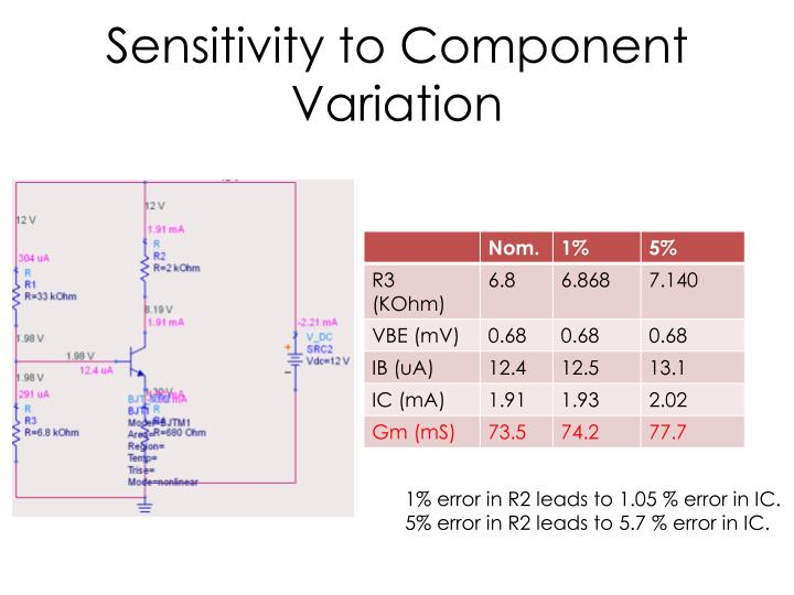 Sensitivity to Component Variation