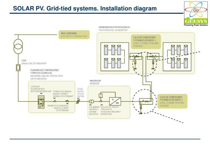 SOLAR PV. Grid-tied systems. Installation diagram
