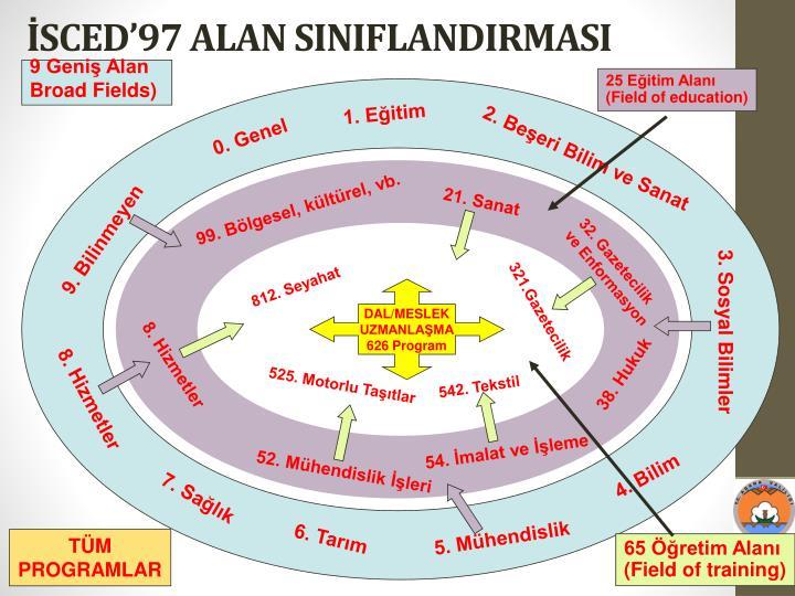 İSCED'97 ALAN