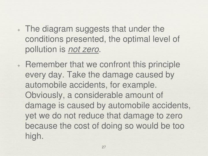 The diagram suggests that under the conditions presented, the optimal level of pollution is