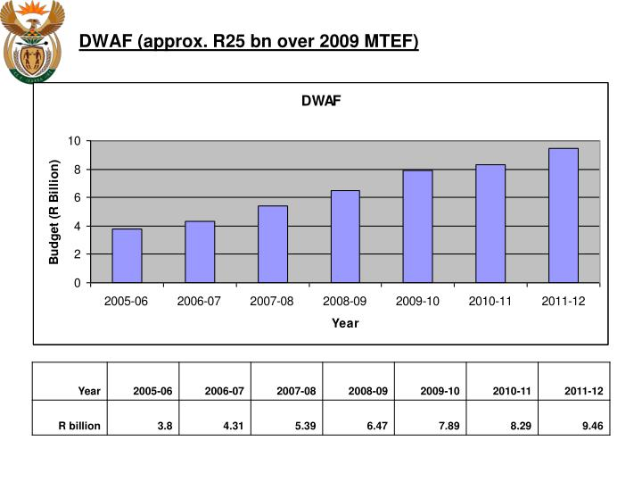 DWAF (approx. R25 bn over 2009 MTEF)