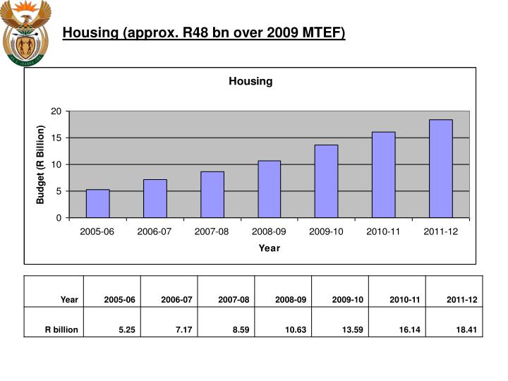 Housing (approx. R48 bn over 2009 MTEF)