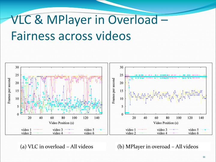 VLC & MPlayer in Overload – Fairness across videos