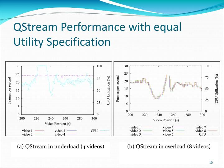 QStream Performance with equal Utility Specification