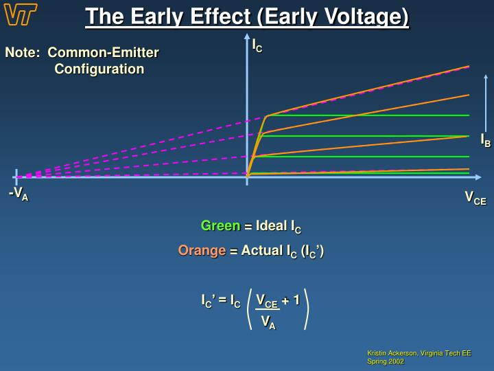 The Early Effect (Early Voltage)