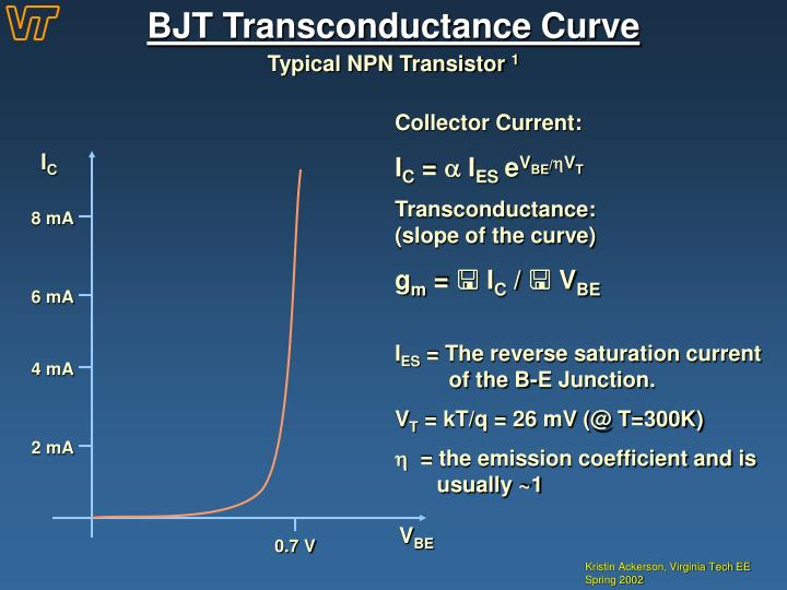 BJT Transconductance Curve