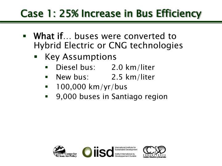 Case 1: 25% Increase in Bus Efficiency