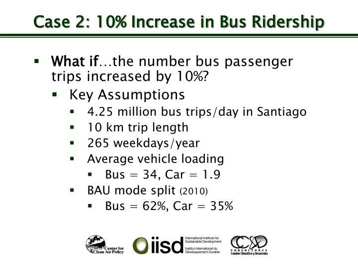 Case 2: 10% Increase in Bus Ridership