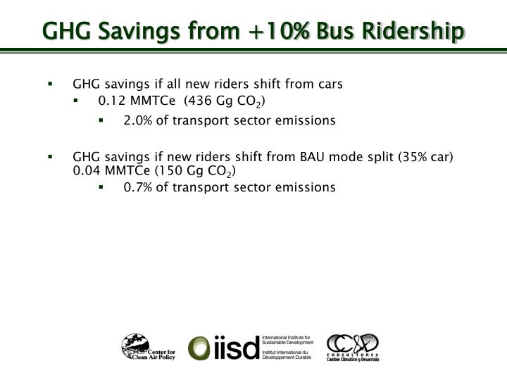 GHG Savings from +10% Bus Ridership
