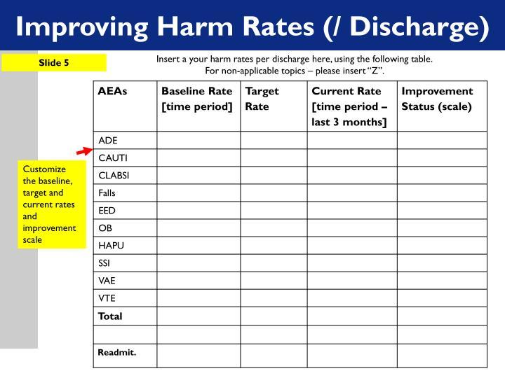 Improving Harm Rates (/ Discharge)