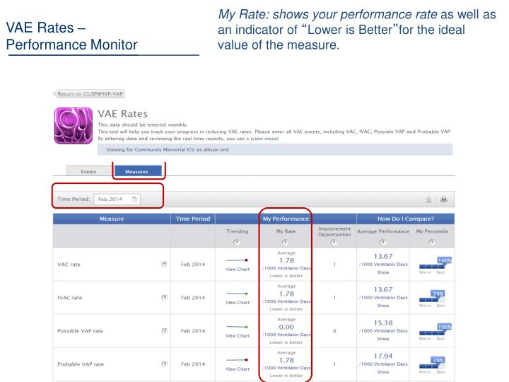 My Rate: shows your performance rate