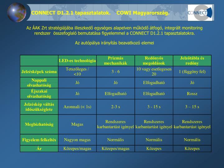 CONNECT D1.2.1 tapasztalatok.    COWI Magyarország.
