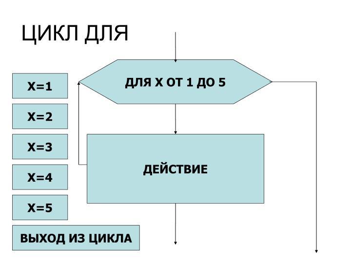 ЦИКЛ ДЛЯ