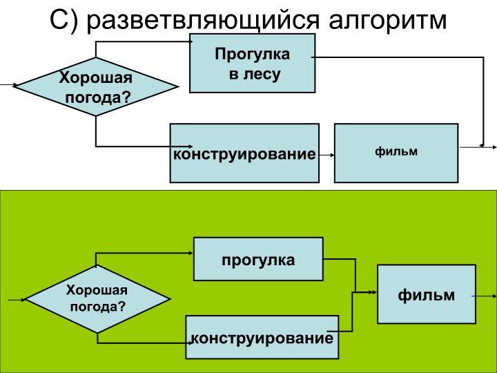 С) разветвляющийся алгоритм