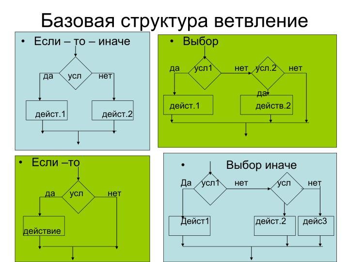 Базовая структура ветвление