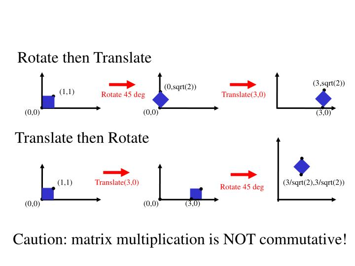 How are transforms combined?