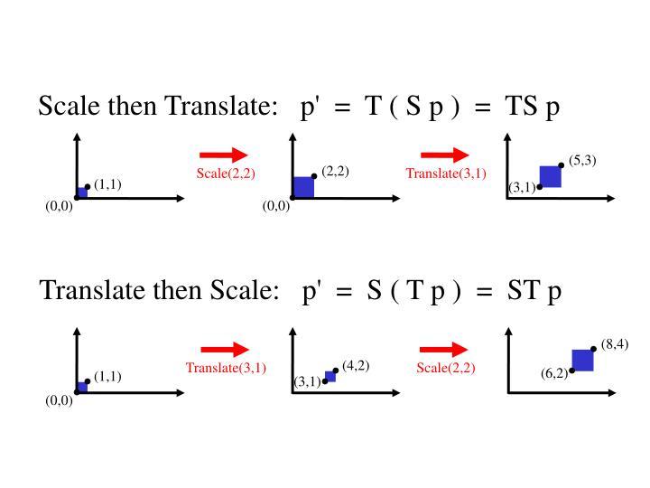 Non-commutative Composition