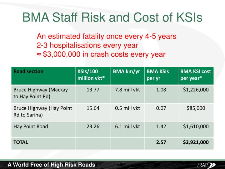 BMA Staff Risk and Cost of KSIs