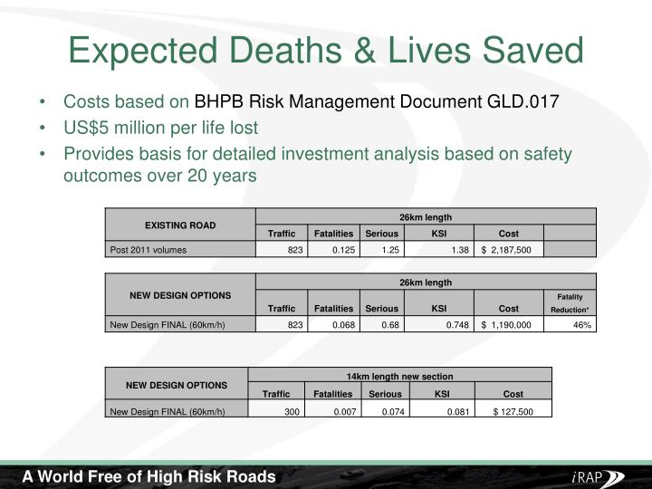 Expected Deaths & Lives Saved