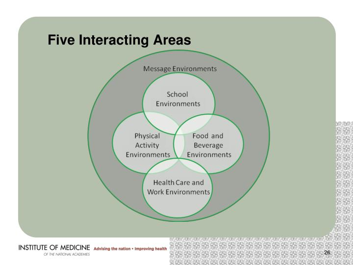 Five Interacting Areas