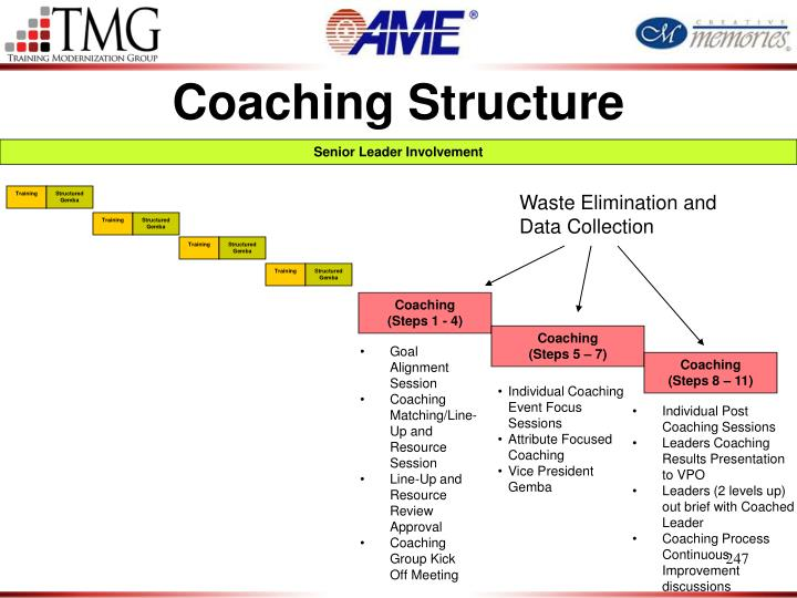 Coaching Structure