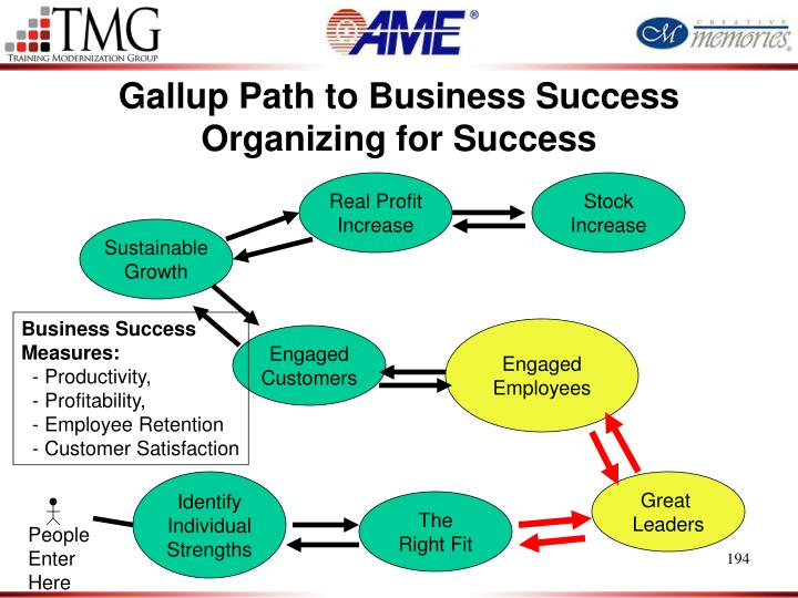 Gallup Path to Business Success