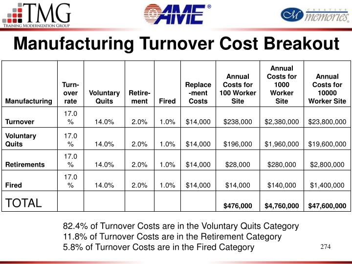 Manufacturing Turnover Cost Breakout