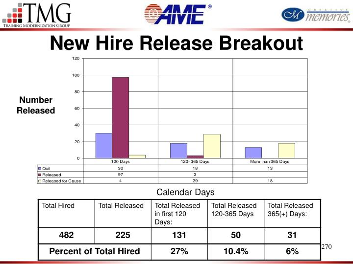New Hire Release Breakout