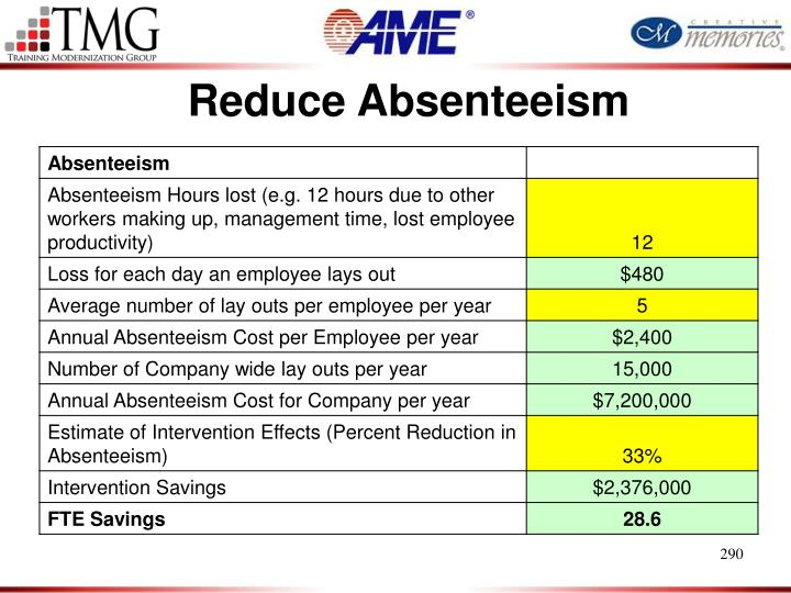 Reduce Absenteeism