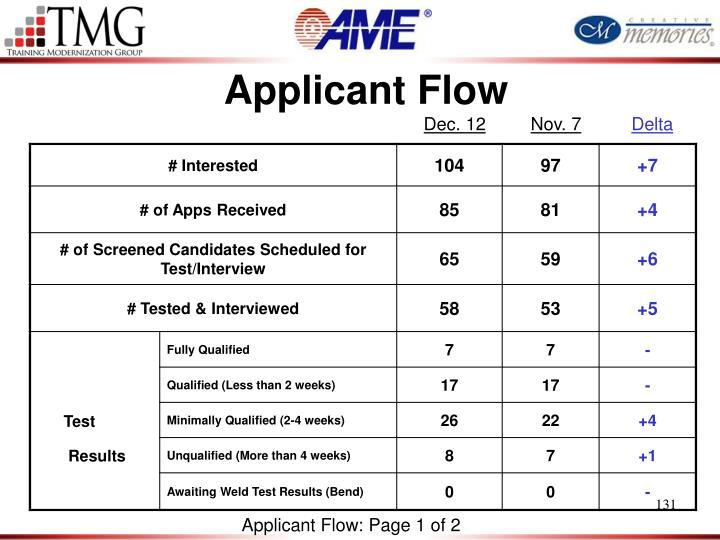 Applicant Flow