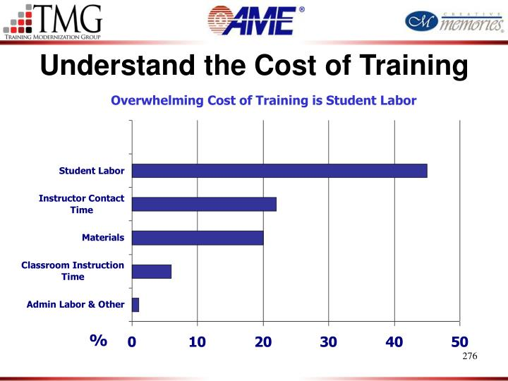 Understand the Cost of Training