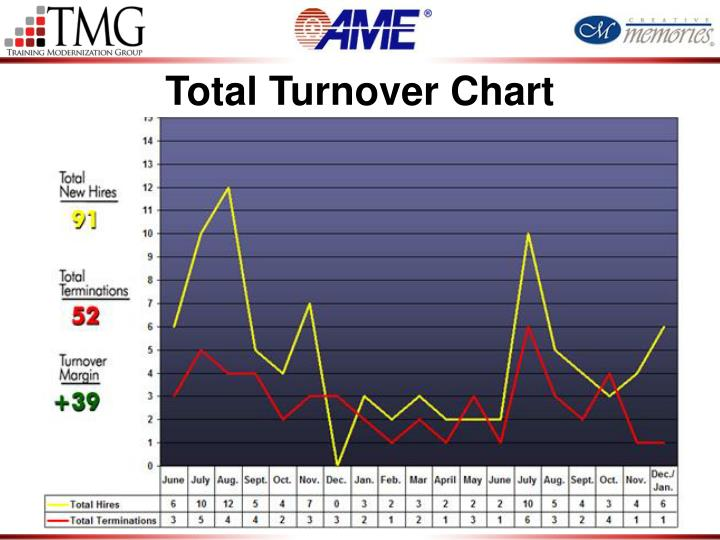 Total Turnover Chart