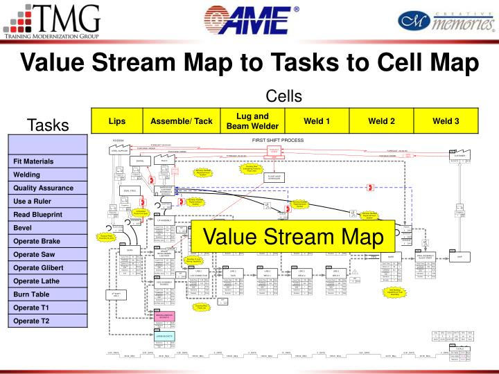 Value Stream Map to Tasks to Cell Map