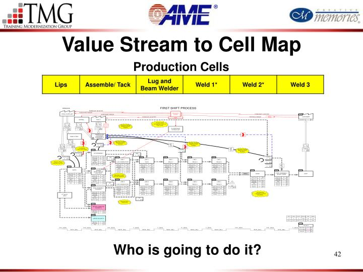 Value Stream to Cell Map