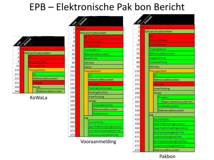 EPB – Elektronische Pak bon Bericht