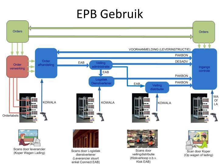 EPB Gebruik