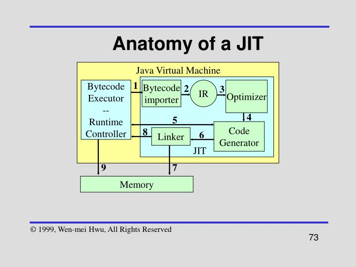 Anatomy of a JIT
