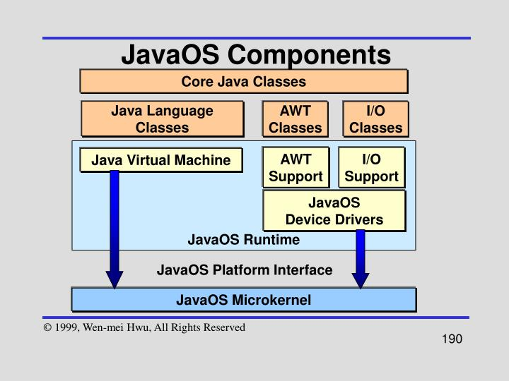 JavaOS Components