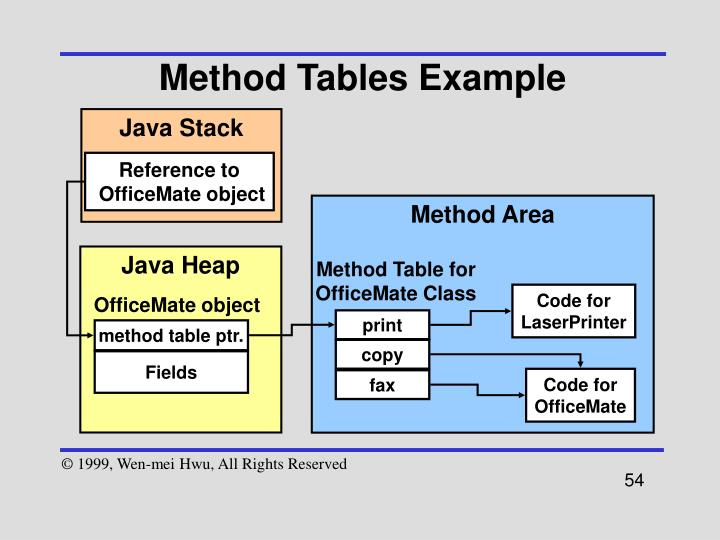 Method Tables Example