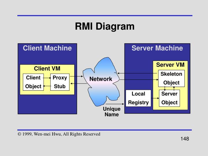 RMI Diagram